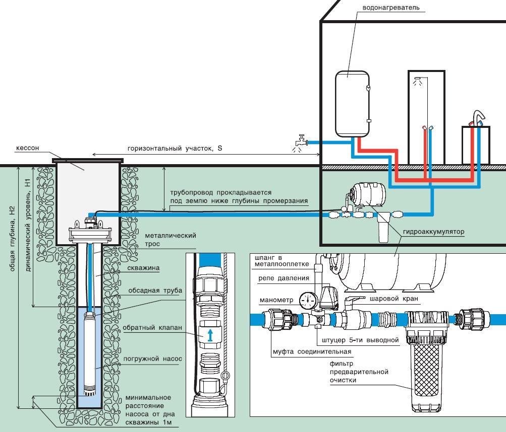 Схема водоподведения из скважины с погружным насосом