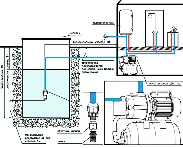 Схема водоподведения из скважины с поверхностной насосной станцией